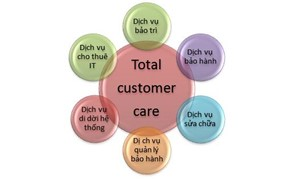 hpt-total-customer-care-buoc-dot-pha-moi-F895F1C3.JPG